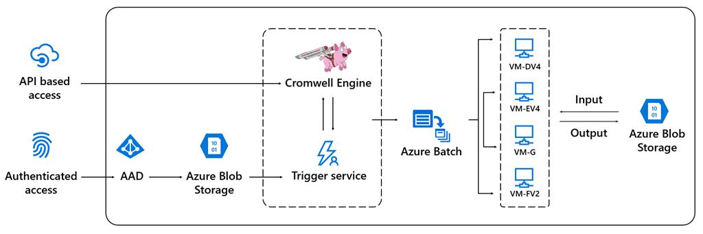 Ускорение рабочих процессов геномики и анализа данных в Azure