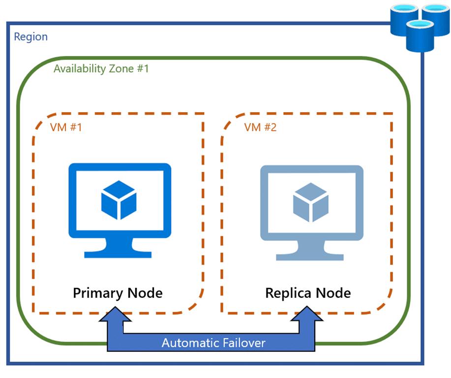 Приложение Zone Redundancy совместимое с кэшем Azure для Redis теперь в тестовой версии