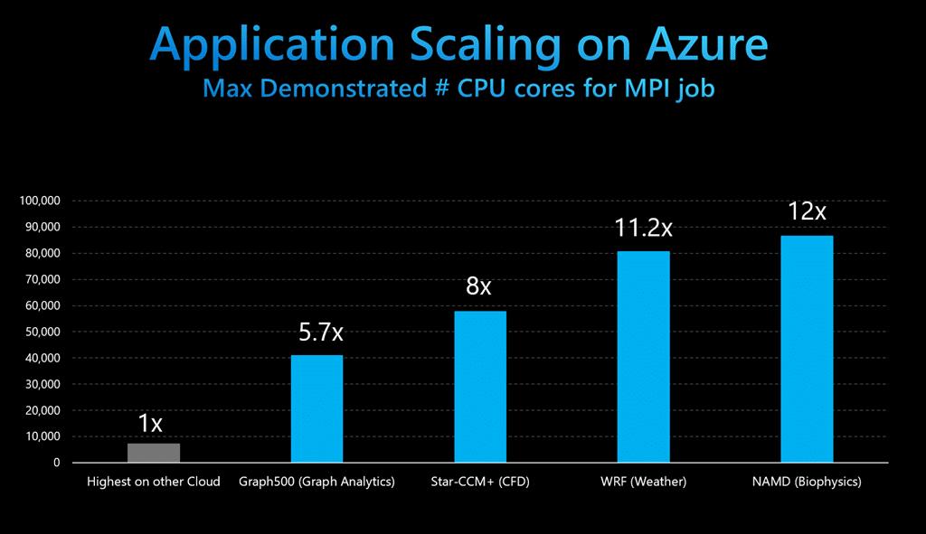 Суперкомпьютеры 2020 года – выход на новый уровень MPI, присоединение к Graph500 и файловые системы со скоростью работы 1 ТБ/с
