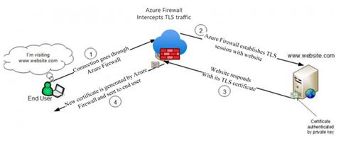 Тестовая версия брандмауэра Azure Premium теперь доступна для использования