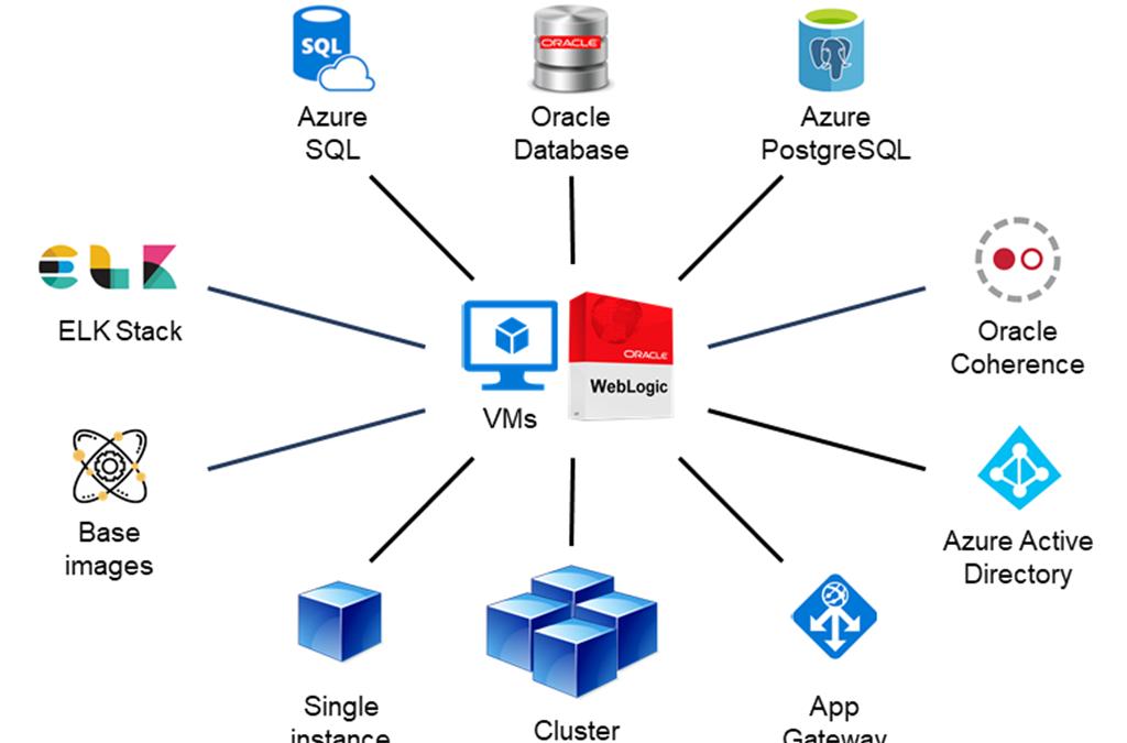 Новые решения для Oracle WebLogic на виртуальных машинах Azure