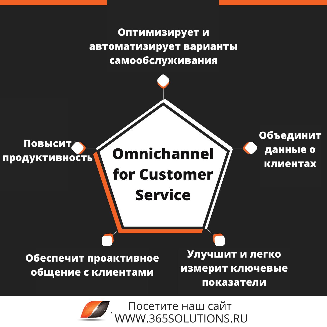 Омниканальность для бизнеса от Microsoft Omnichannel for Customer Service 3